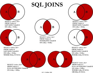 sql joins diagram