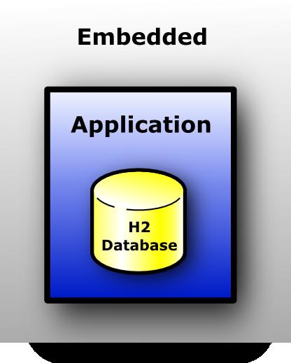 H2 database example using hibernate and